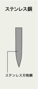 ステンレス鋼の画像2